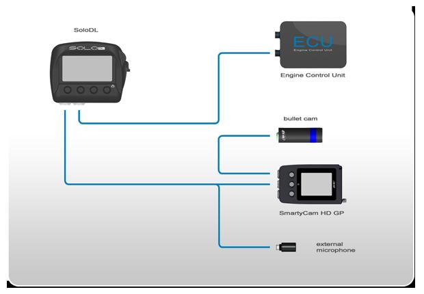 Laptimer 2000 >> AIM SoloDL Dash logger - memotec Messtechnik