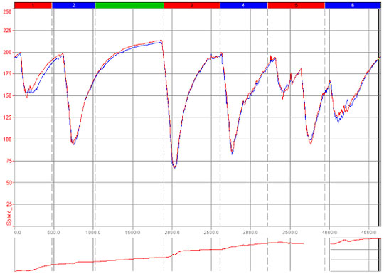 616_Vergleich_Speed_RS2_540x350 data recording from aim in motor sports memotec messtechnik mychron 3 wiring diagram at gsmx.co